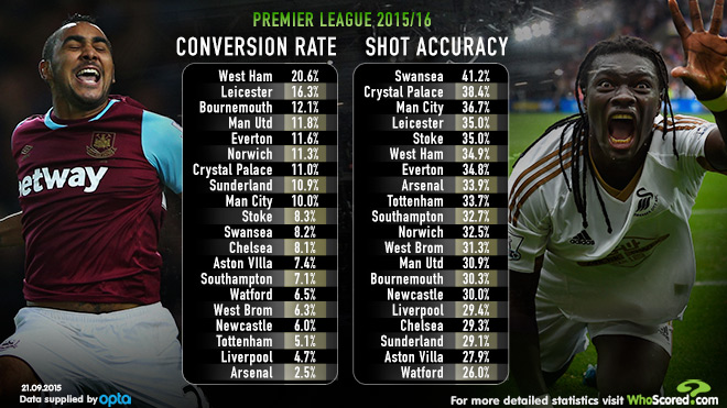 Dimitri Payet and Bafetimbi Gomis WhoScored stats