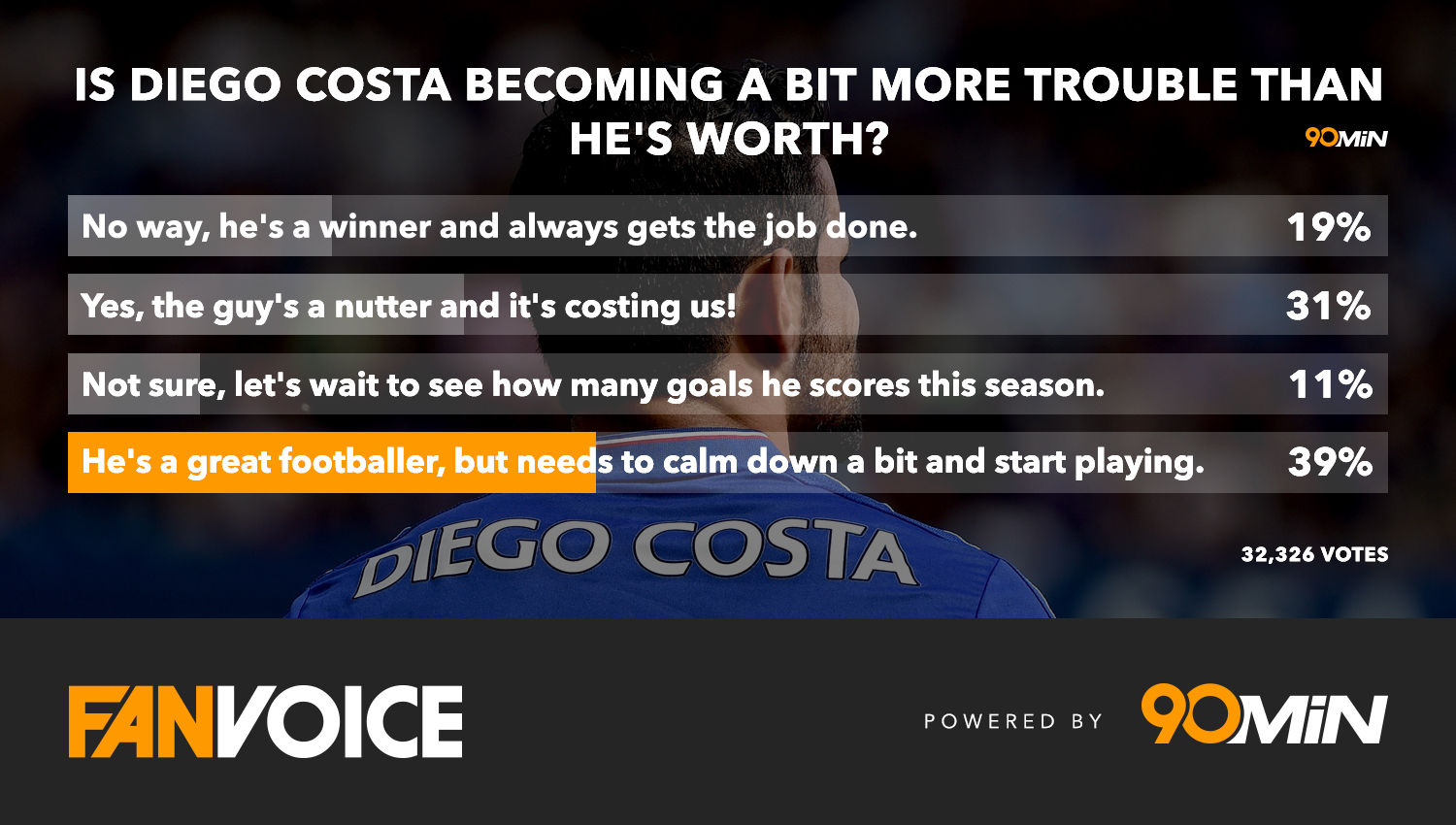 Diego Costa: Fans give opinion on Chelsea striker