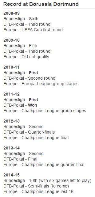 Jurgen Klopp managerial statistics at Borussia Dortmund