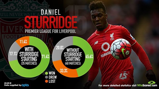 Daniel Sturridge WhoScored stats