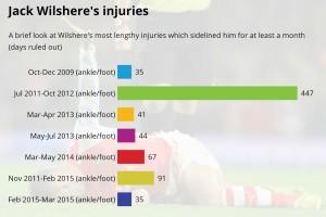 Jack Wilshere injuries