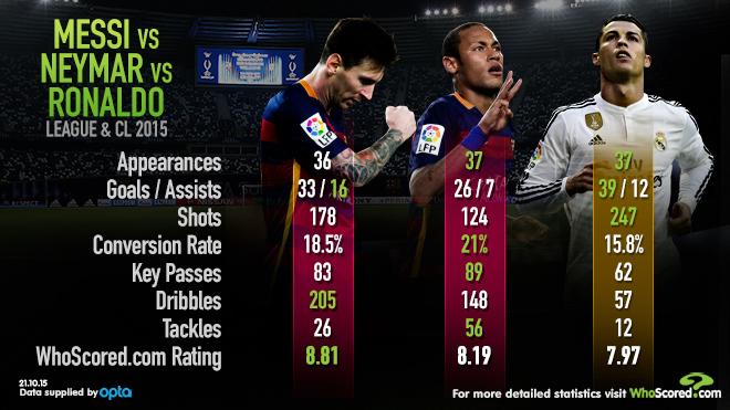 Neymar, Lionel Messi, Cristiano Ronaldo Ballon d'Or comparison by Whoscored.com