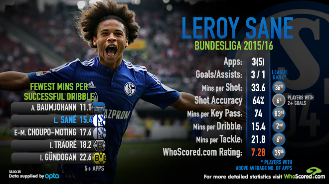 Leroy Sane: Linked with a switch to Liverpool