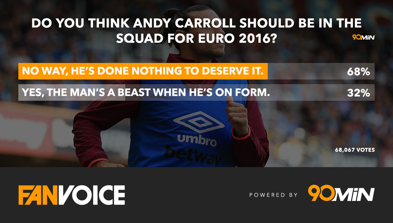 Andy Carroll poll