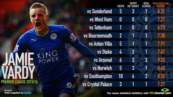 Jamie Vardy stats WhoScored