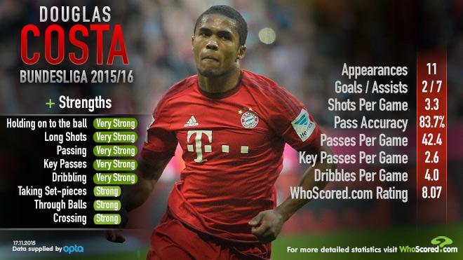 Douglas Costa stats