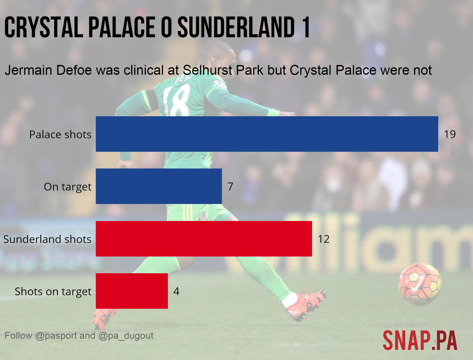 Crystal Palace v Sunderland match graphic and stats