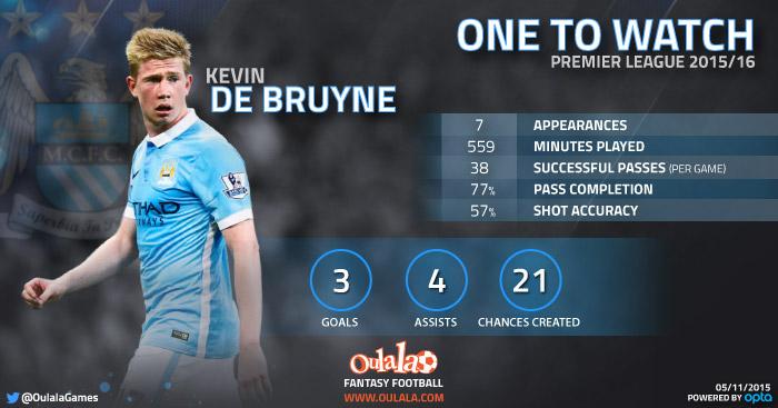 Kevin De Bruyne infographic