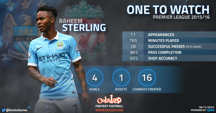 Raheem Sterling infographic
