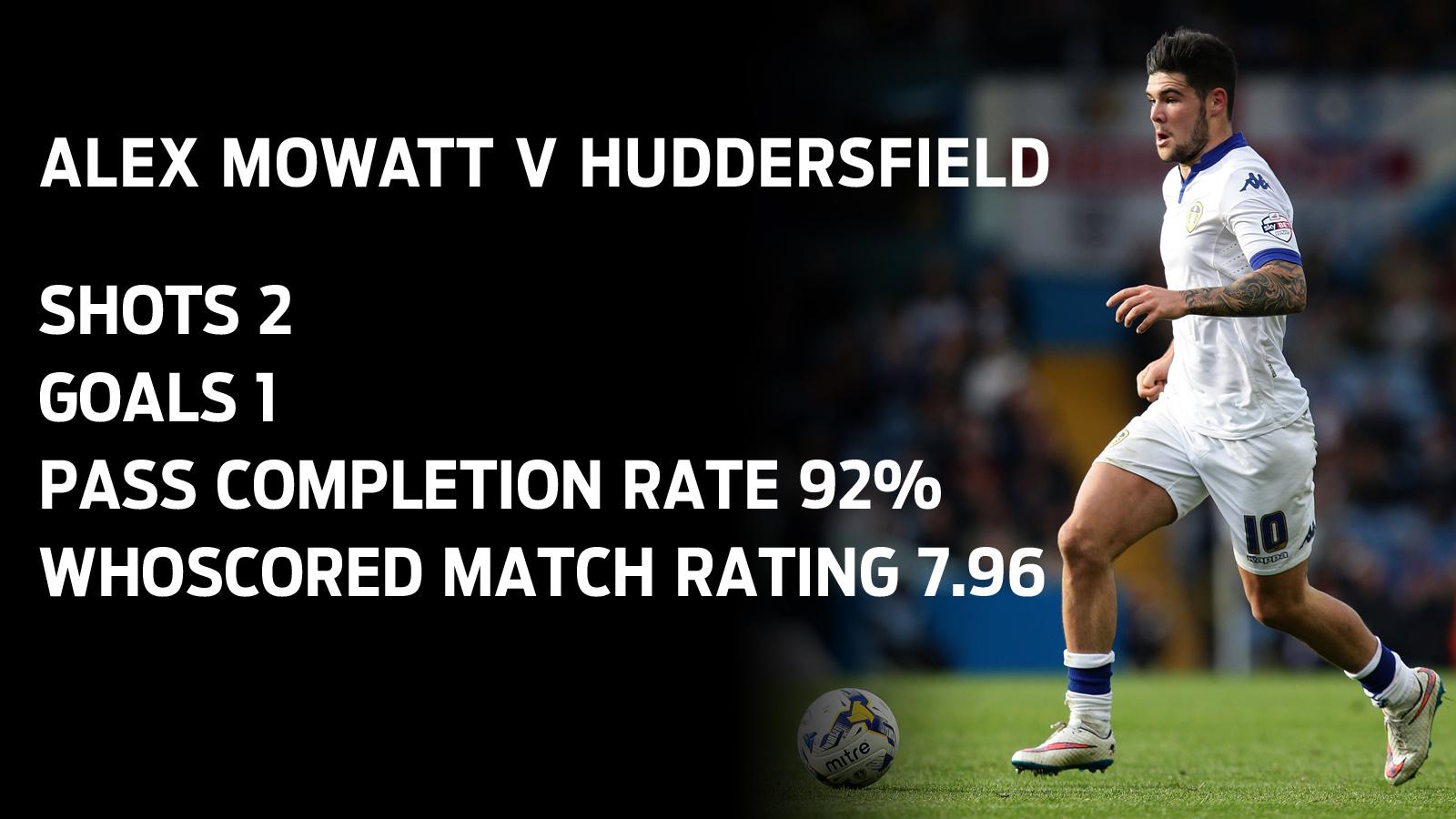 Alex Mowatt match stats Huddersfield v Leeds