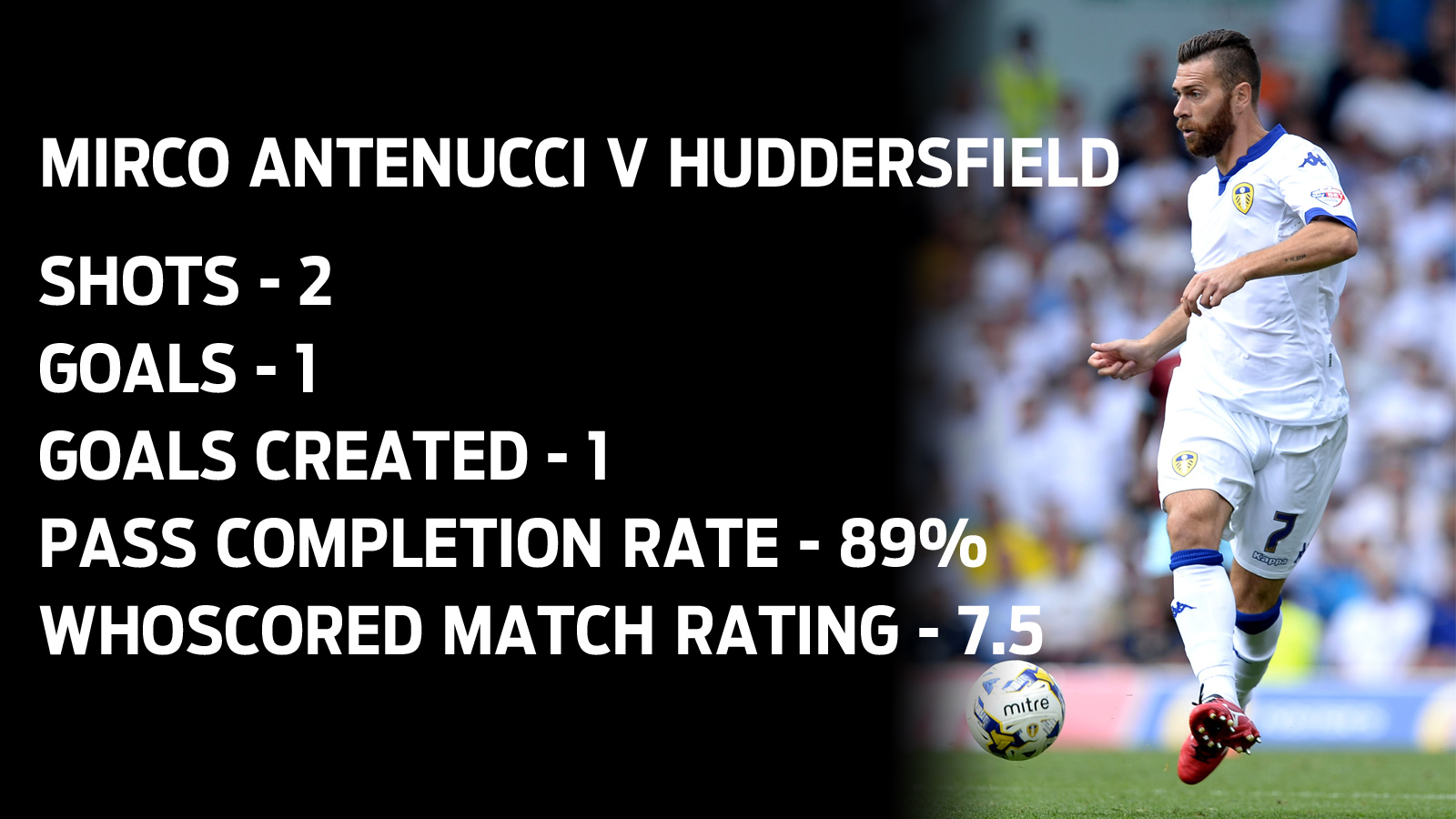 Mirco Antenucci match stats Huddersfield v Leeds