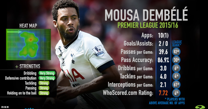 Moussa Dembele: Huge improvement for Spurs this season