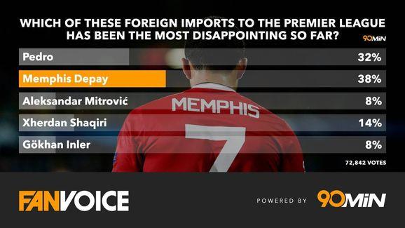 Memphis 90min poll