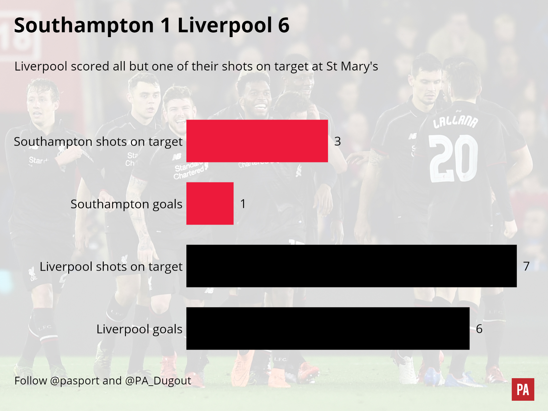 A match graphic of the Southampton v Liverpool match. PRESS ASSOCIATION Photo. Picture date: Wednesday November 2, 2015. See PA story SOCCER Southampton Report. Photo credit should read: PA Graphics/PA Wire