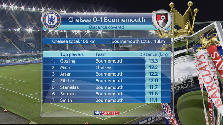 Sky Sports' Chelsea v Bournemouth graphic