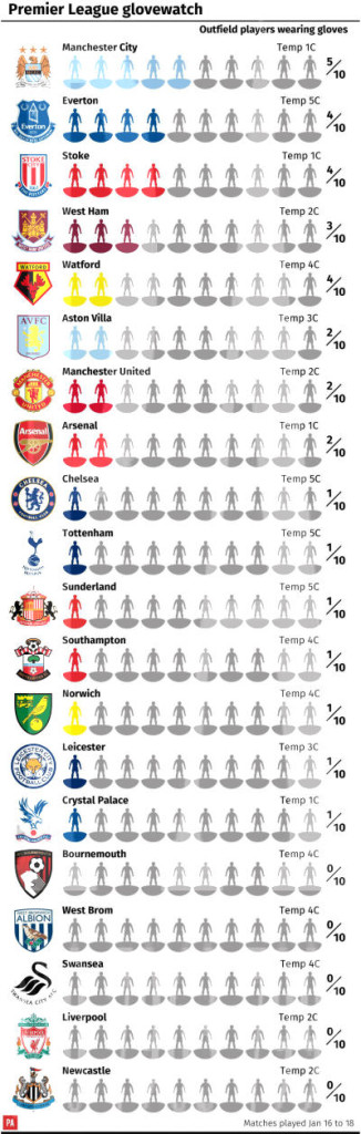 Shows number of Premier League outfield players wearing gloves on matches played on Jan 16 to 18 by team (starting XI)