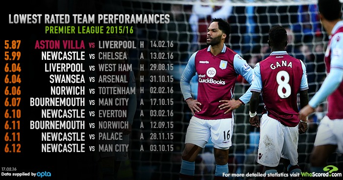 Aston Villa whoscored TEAMtalk