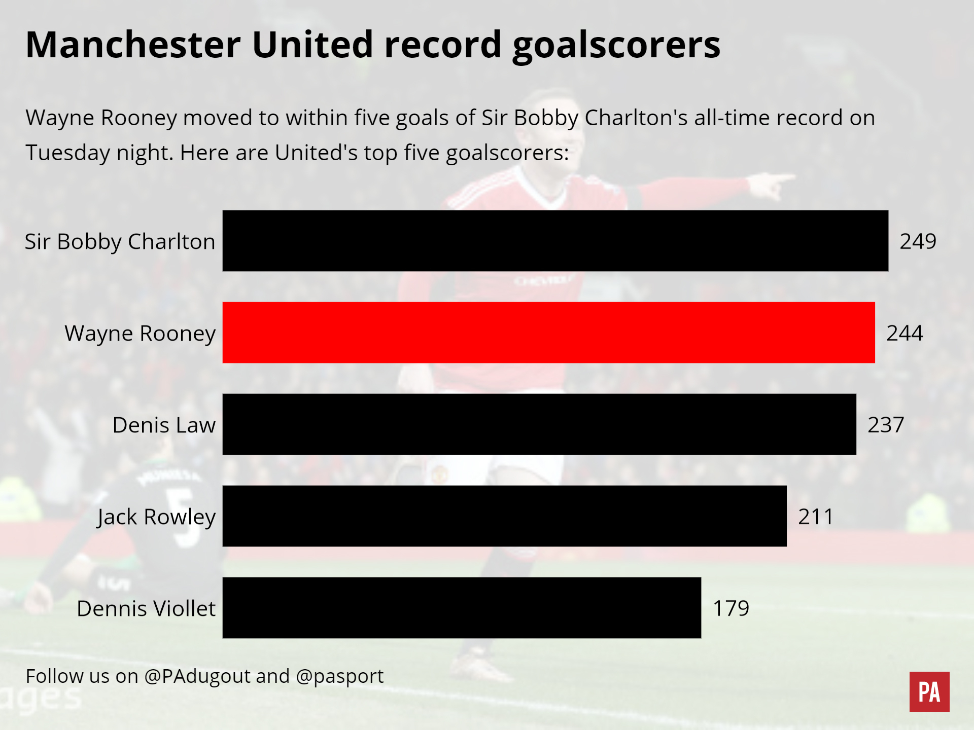 Manchester United's record goalscorers