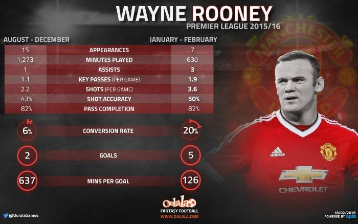 Wayne Rooney infographic