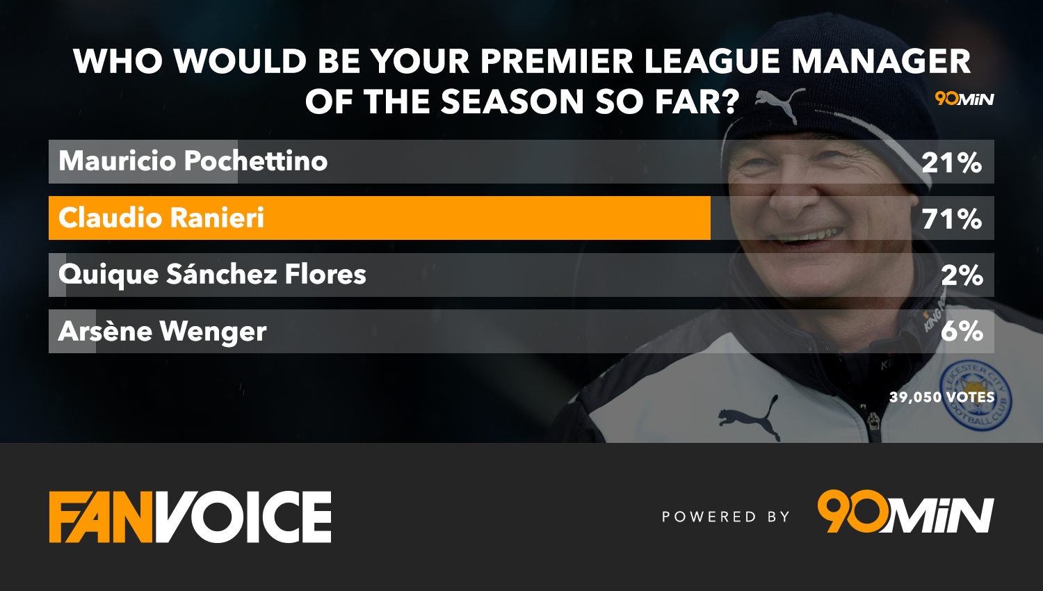 Who-Would-Be-Your-Premier-League-Manager-of-the-Season-So-Far-