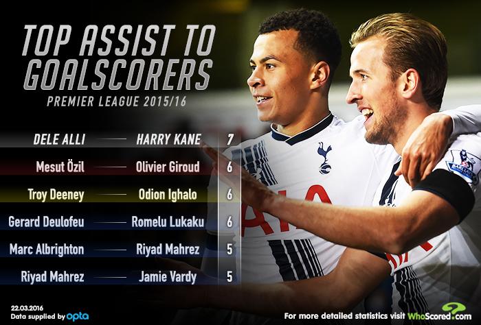 Premier League Top Scorers Bets - image 5