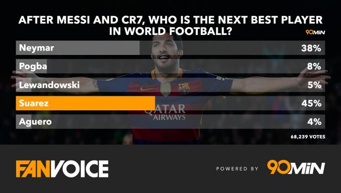World's third best footballer