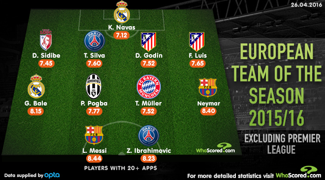 European Team of the Season