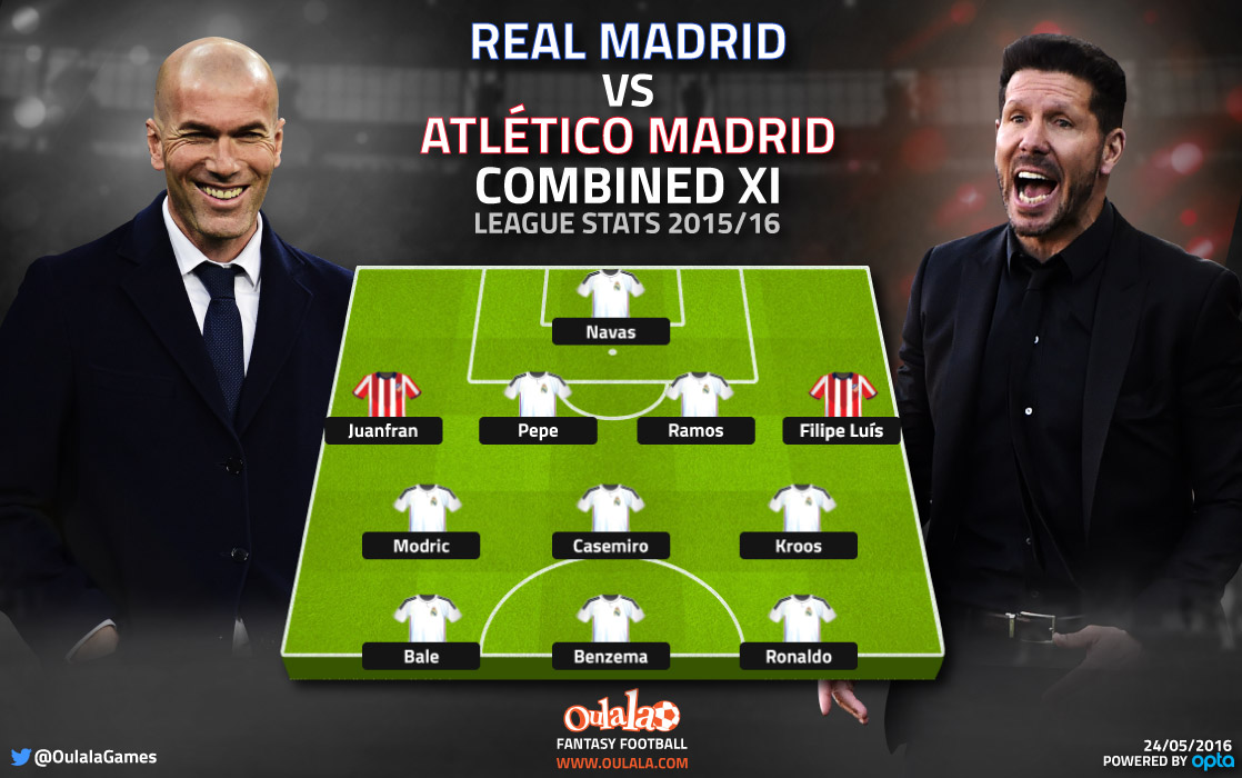 Real Madrid, Atletico Madrid combined XI
