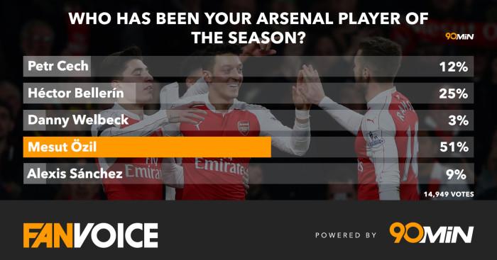Mesut Ozil: Arsenal fans vote him club's POTY