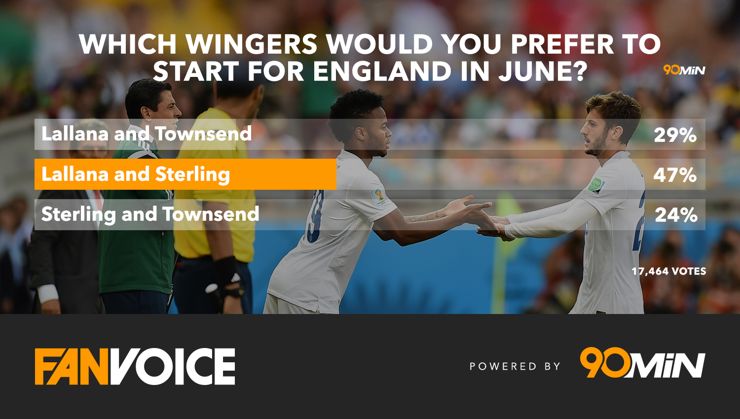 England wingers poll