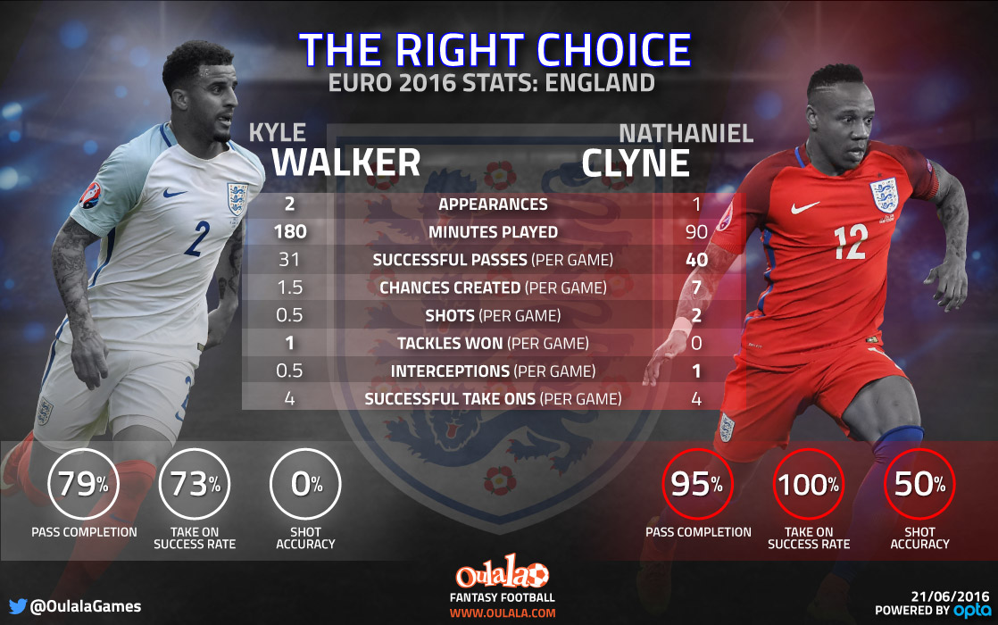England's right-back conundrum