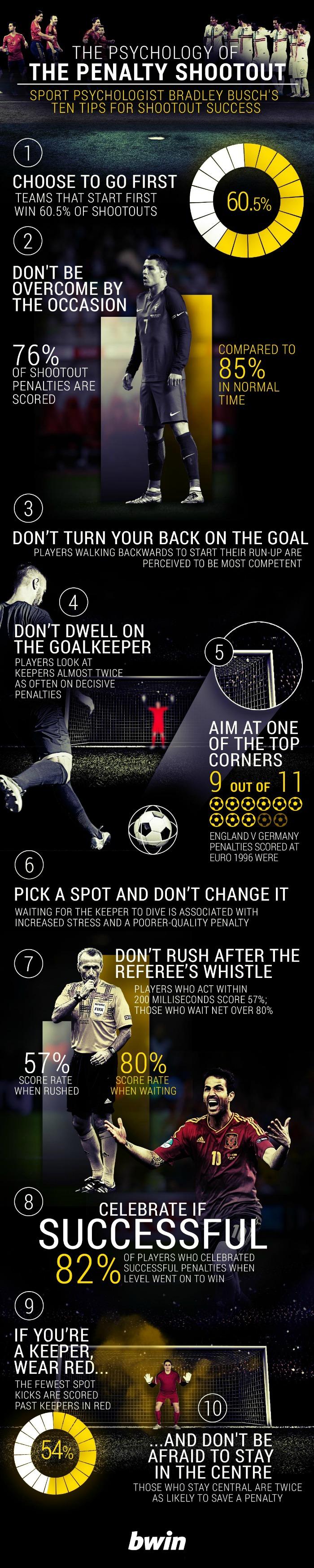 Perfect penalty bwin