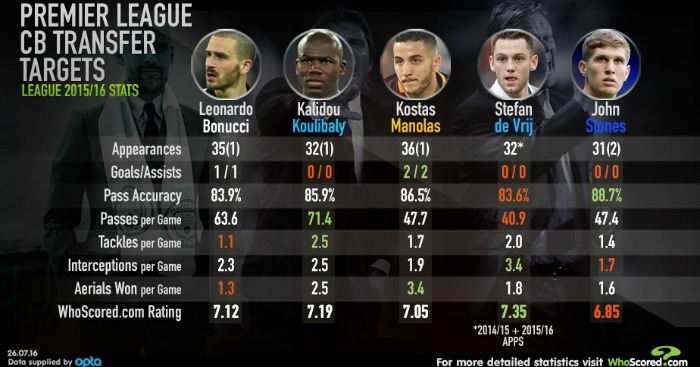 Defenders whoscored