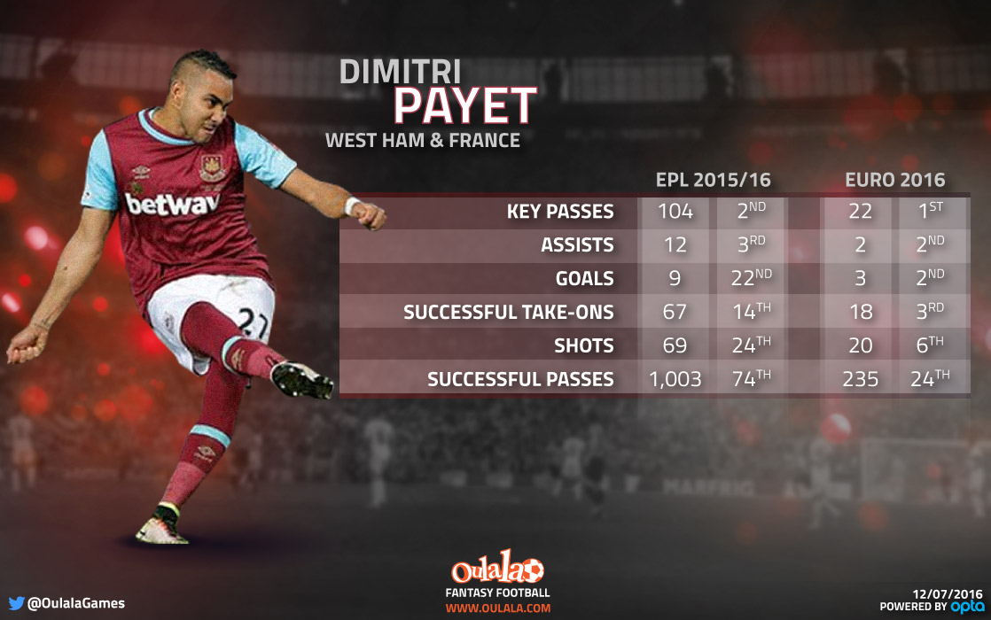 Dimitri Payet: Stats stand up against the best