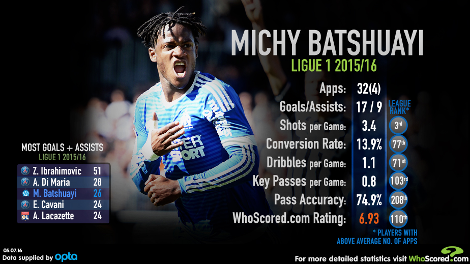 Michy Batshuayi: Favourable stats last season