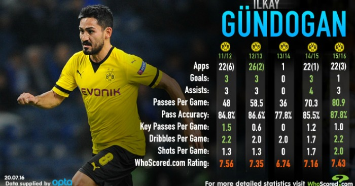 Gundogan whoscored