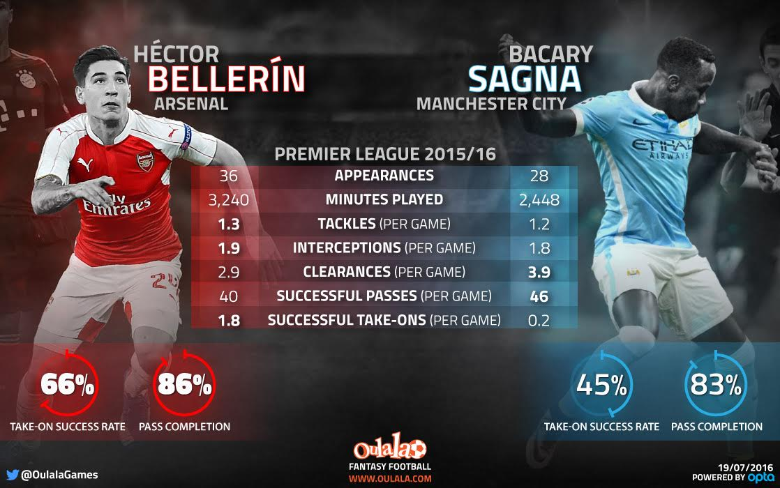 Hector Bellerin graphic