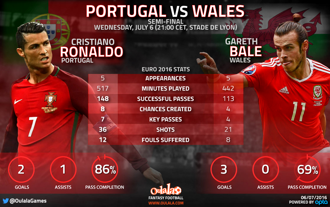 Ronaldo v Bale: Portuguese man has the better stats