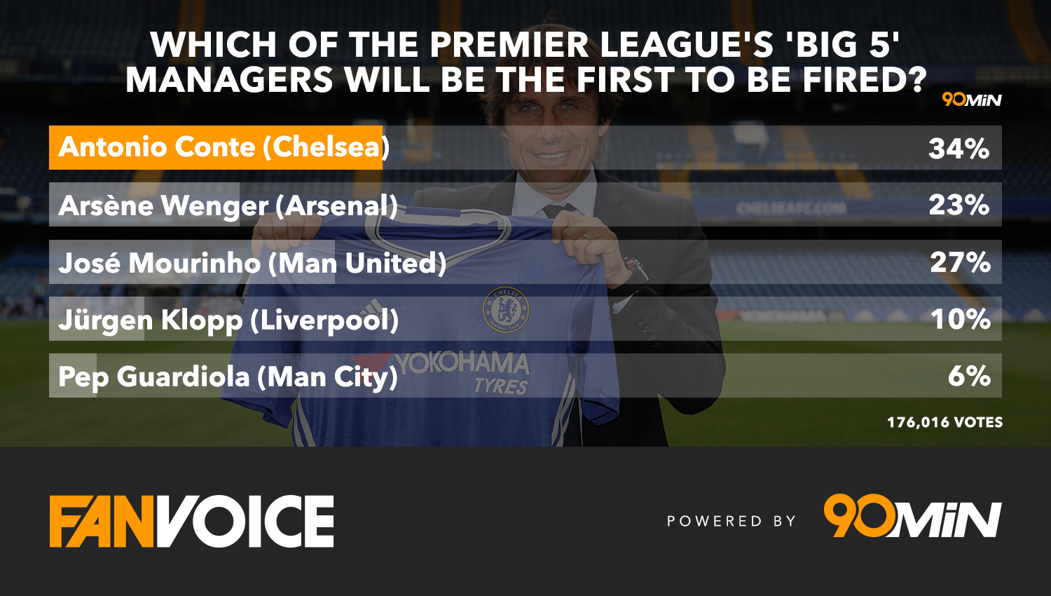 Antonio Conte: Leads poll to be first sacked