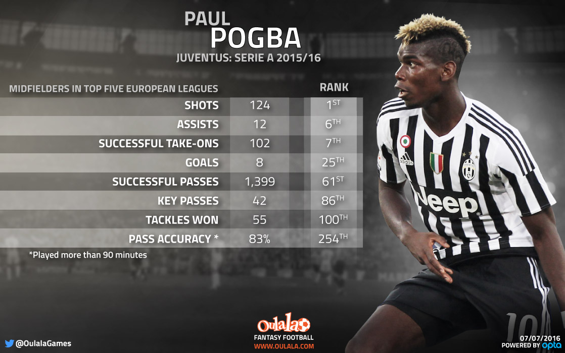 Paul Pogba: Not worth the money being bandied about