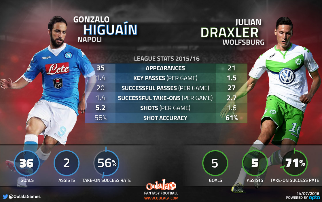 Gonzalo Higuain & Julian Draxler: Impressive stats