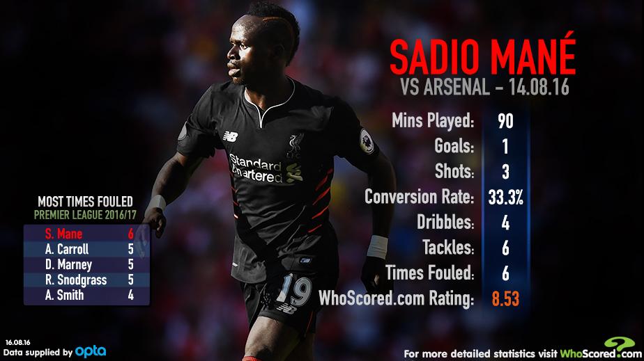 Sadio Mane: Enjoyed impressive PL debut for Reds