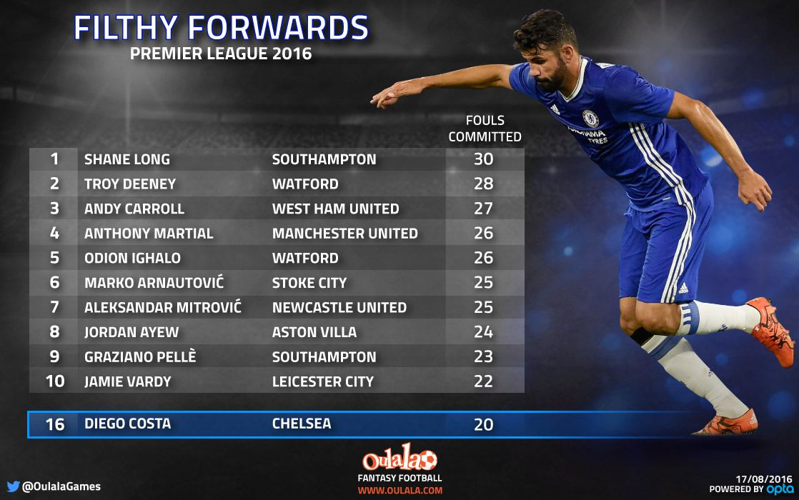 Diego Costa: Only charts in 16th place