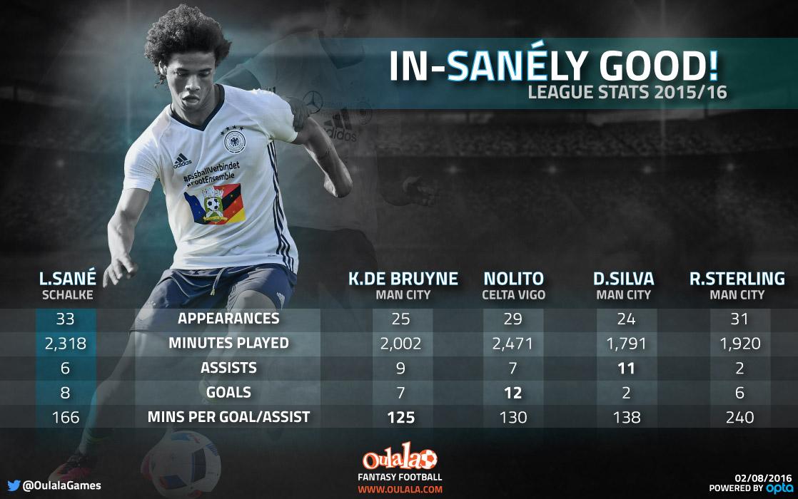 Leroy Sane stats