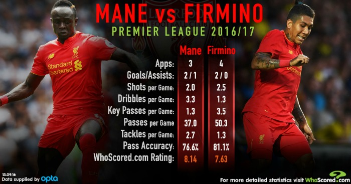 Mane & Firmino: Both catching the eye