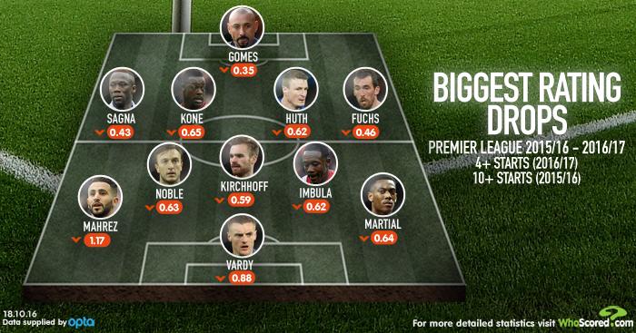 Premier League's out-of-form XI