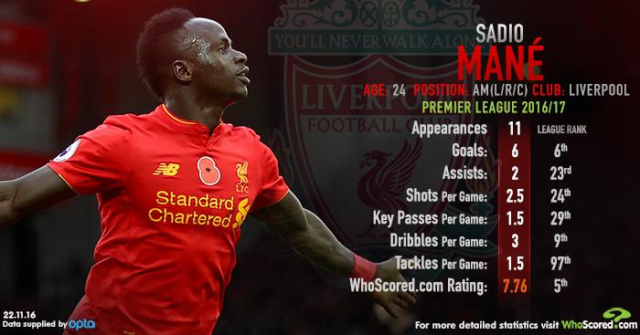 Sadio Mane: Boasts impressive stats