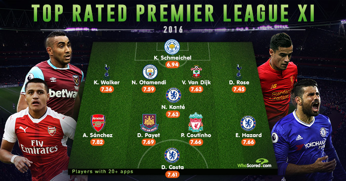 Premier League team of 2016