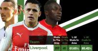 PL Shooting Stats: Liverpool top