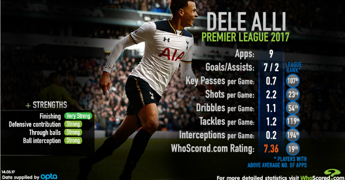 Dele Alli: In the XI